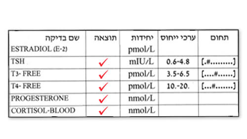 בדיקות דם תקינות לבלוטת התריס